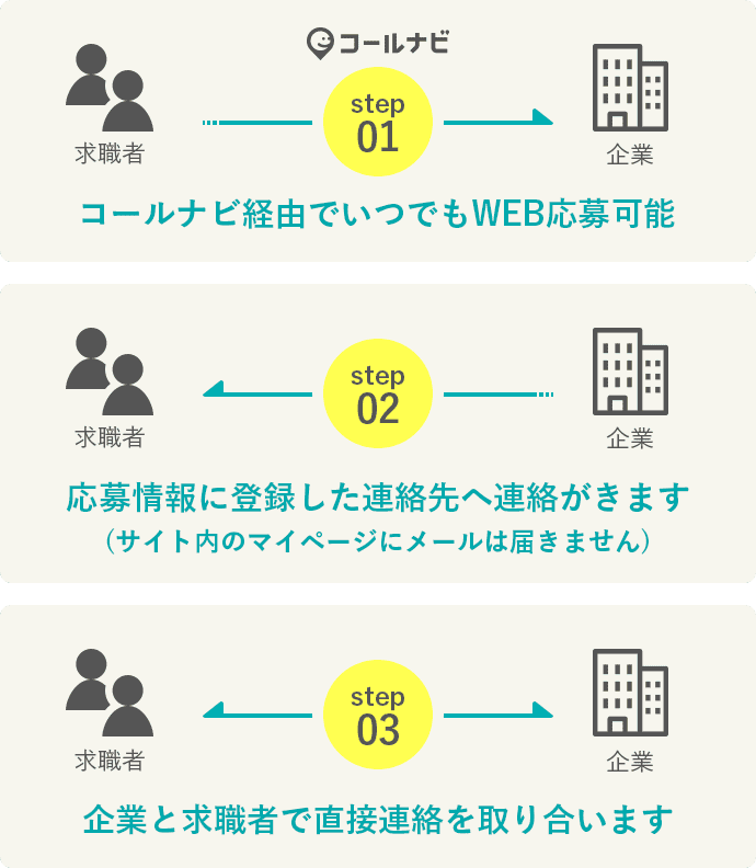 STEP1 コールナビ経由でいつでも応募可能。STEP2 応募情報に登録した連絡先へ連絡がきます。STEP3 企業と求職者で直接連絡を取り合います。
